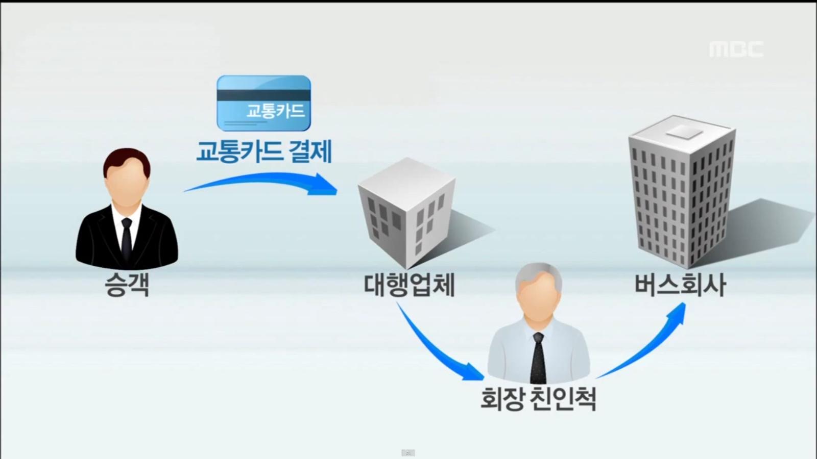 [15.9.10 전주MBC] 전주시내버스 제일여객, 임금 미지급 꼼수4.png