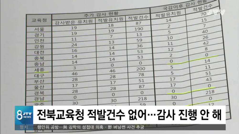 [19.3.14 JTV] 전북교육청 감사 적발 0건...사립유치원 봐주기3.png
