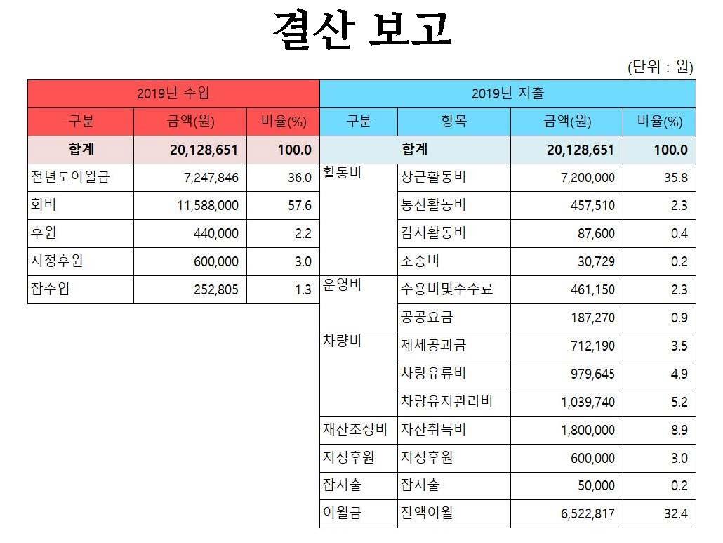 2019년 평화주민사랑방 활동 및 결산보고(PDF)_페이지_57.jpg