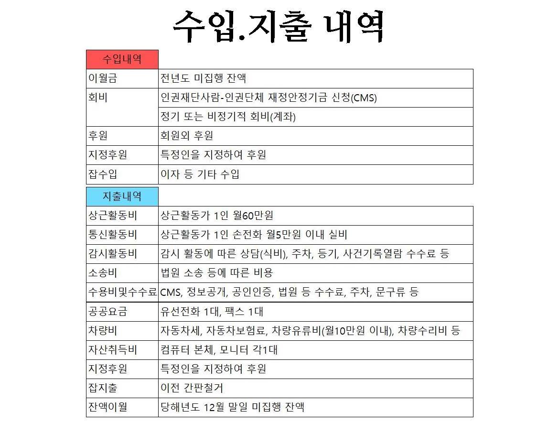 2019년 평화주민사랑방 활동 및 결산보고(PDF)_페이지_58.jpg