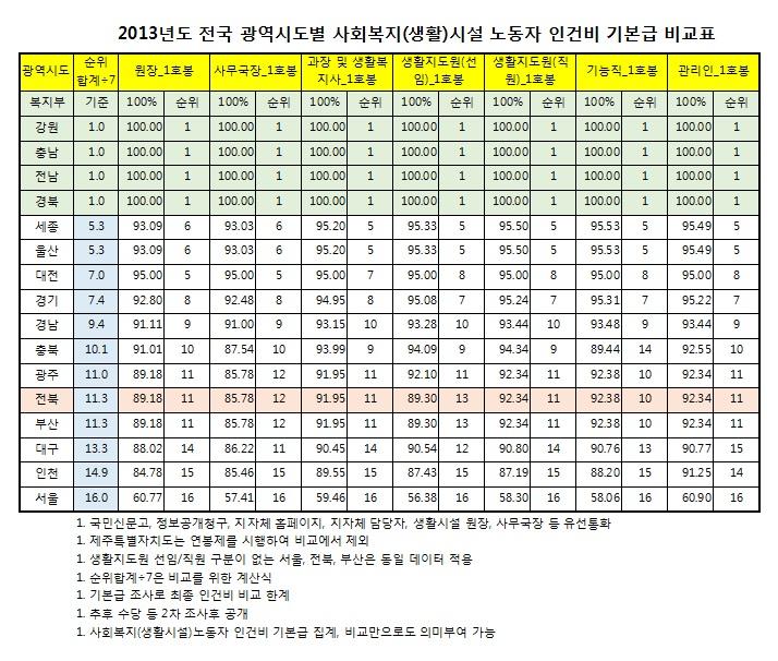 2013년도 전국 광역시도별 사회복지시설(생활)노동자 인건비 기본급 비교표.jpg
