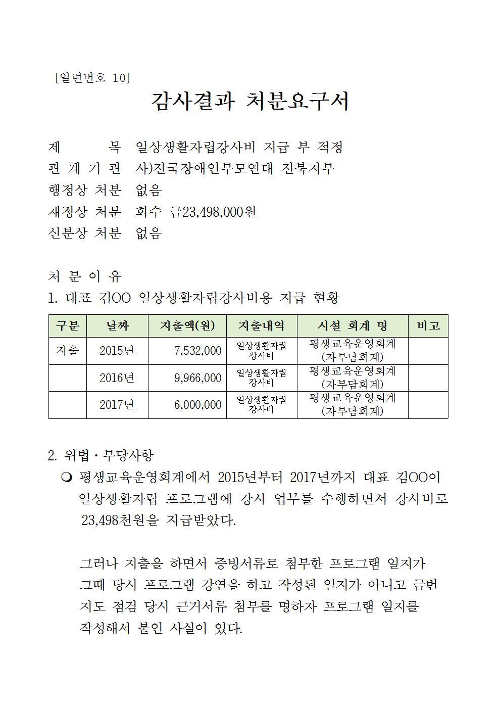 붙임) 처분요구서_전주시 생활복지과-37898(2017.9.1)호(공개용)019.jpg