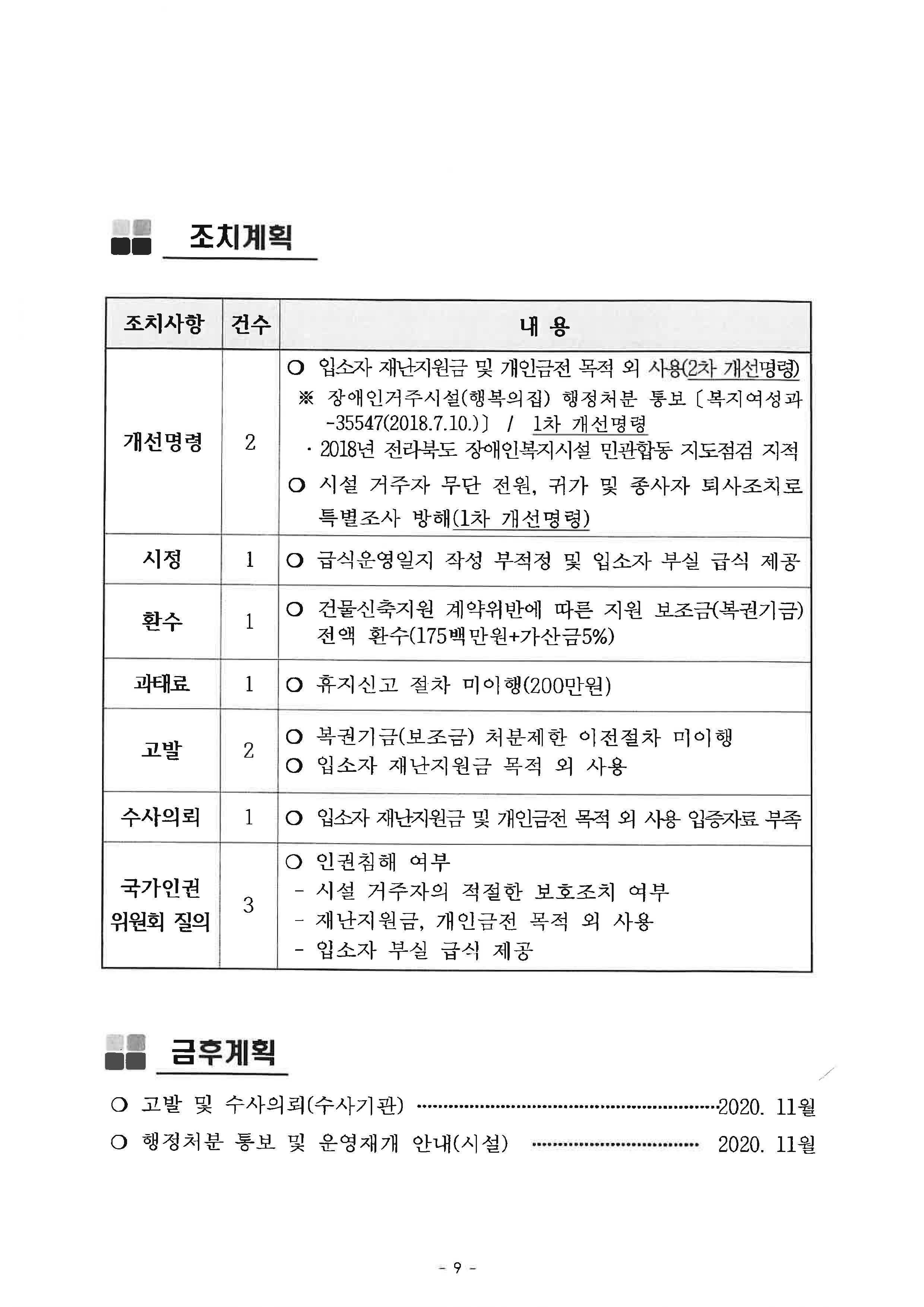 정읍시 노인장애인과-36698(2020.11.2)호_장애인거주시설(행복의집)특별조사 결과 보고_페이지_9.jpg