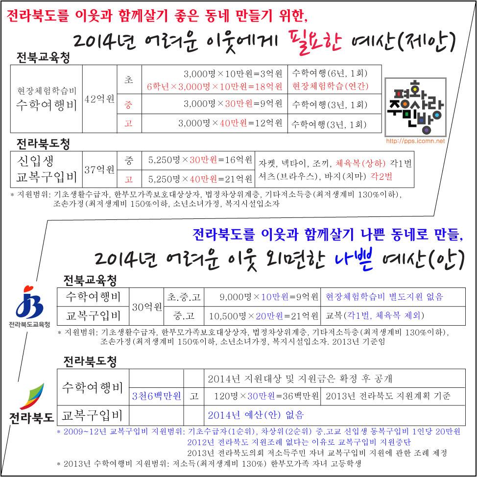 2014년-교복,-체험학습비(수학여행)-전북도-교육청-예산(안)-지적.jpg