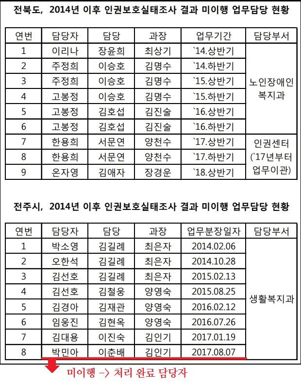 3수정_전북도, 전주시 2013년 인권실태조사 결과 미이행 업무담당 현황.jpg