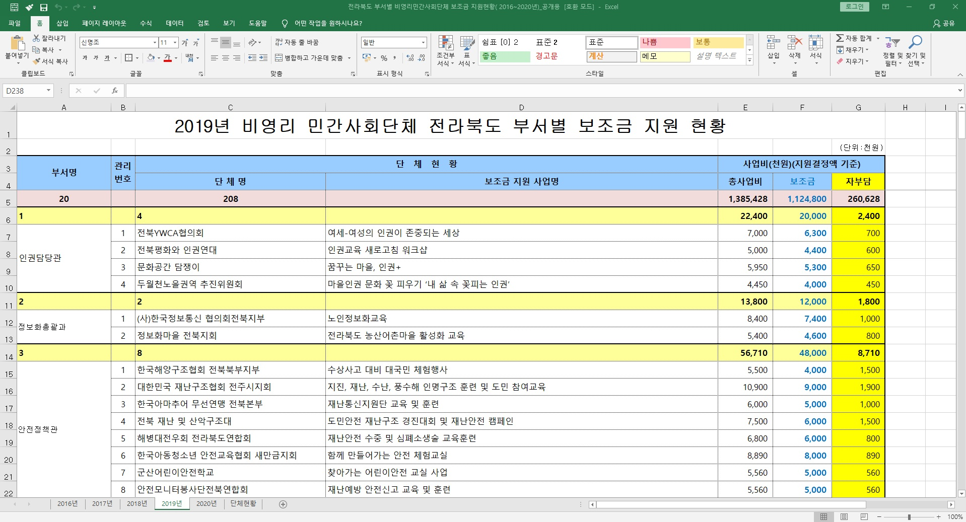 8.28_2019년 전북도 부서별 민간사회단체 보조금 지원현황.jpg