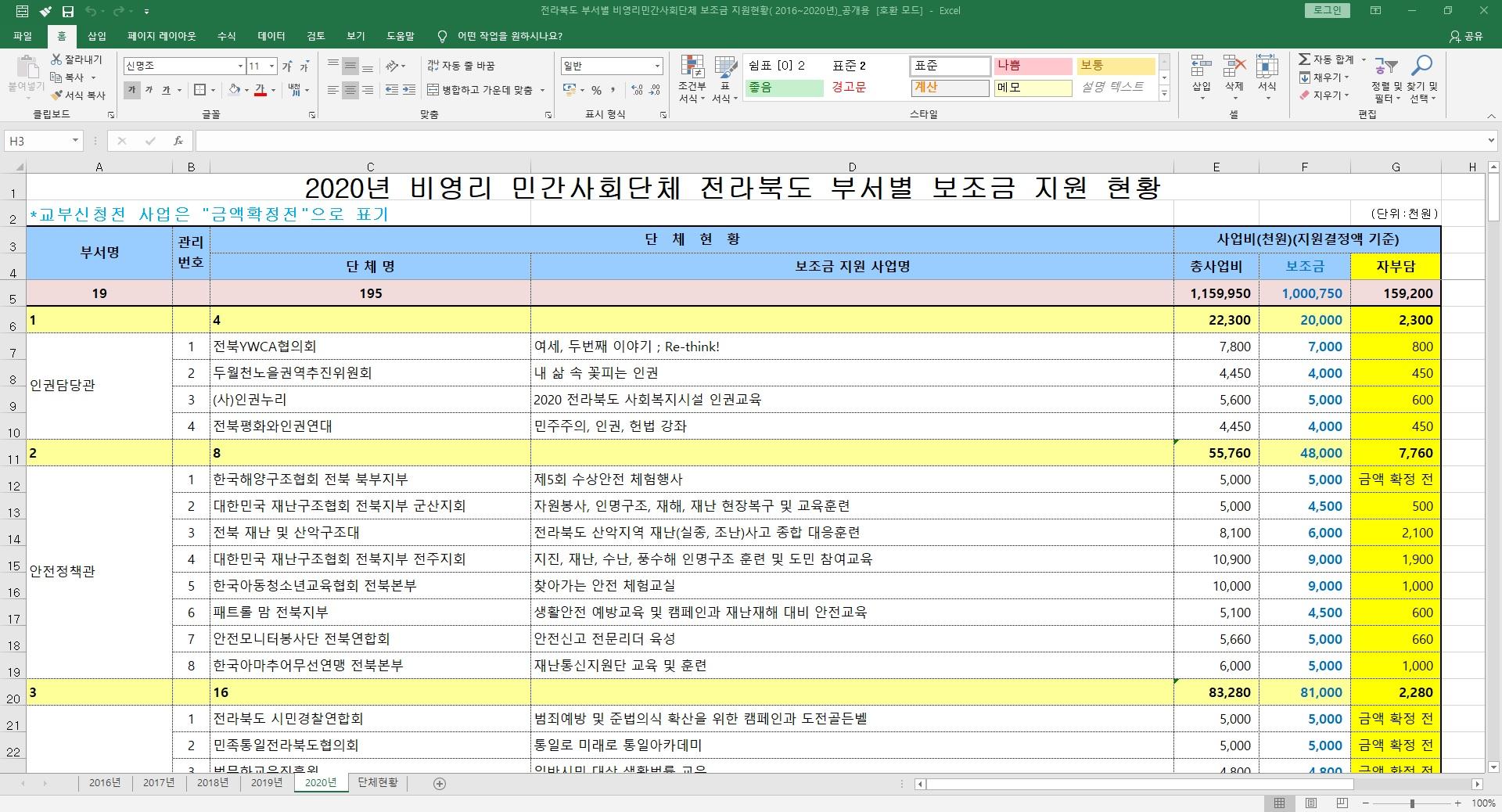 8.28_2020년 전북도 부서별 민간사회단체 보조금 지원현황.jpg