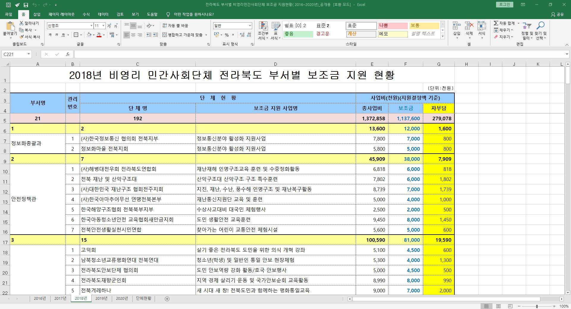 8.28_2018년 전북도 부서별 민간사회단체 보조금 지원현황.jpg