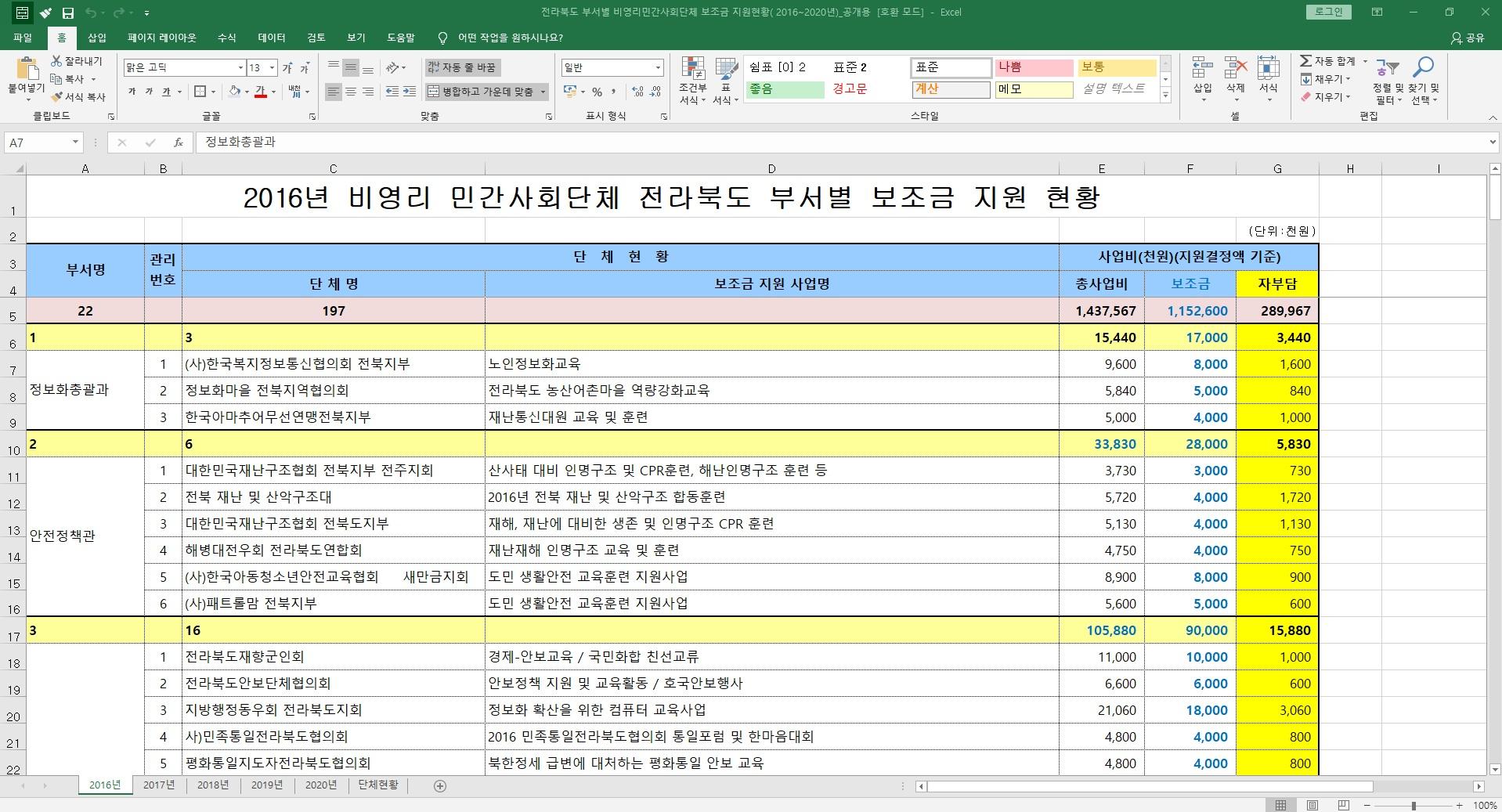 8.28_2016년 전북도 부서별 민간사회단체 보조금 지원현황.jpg