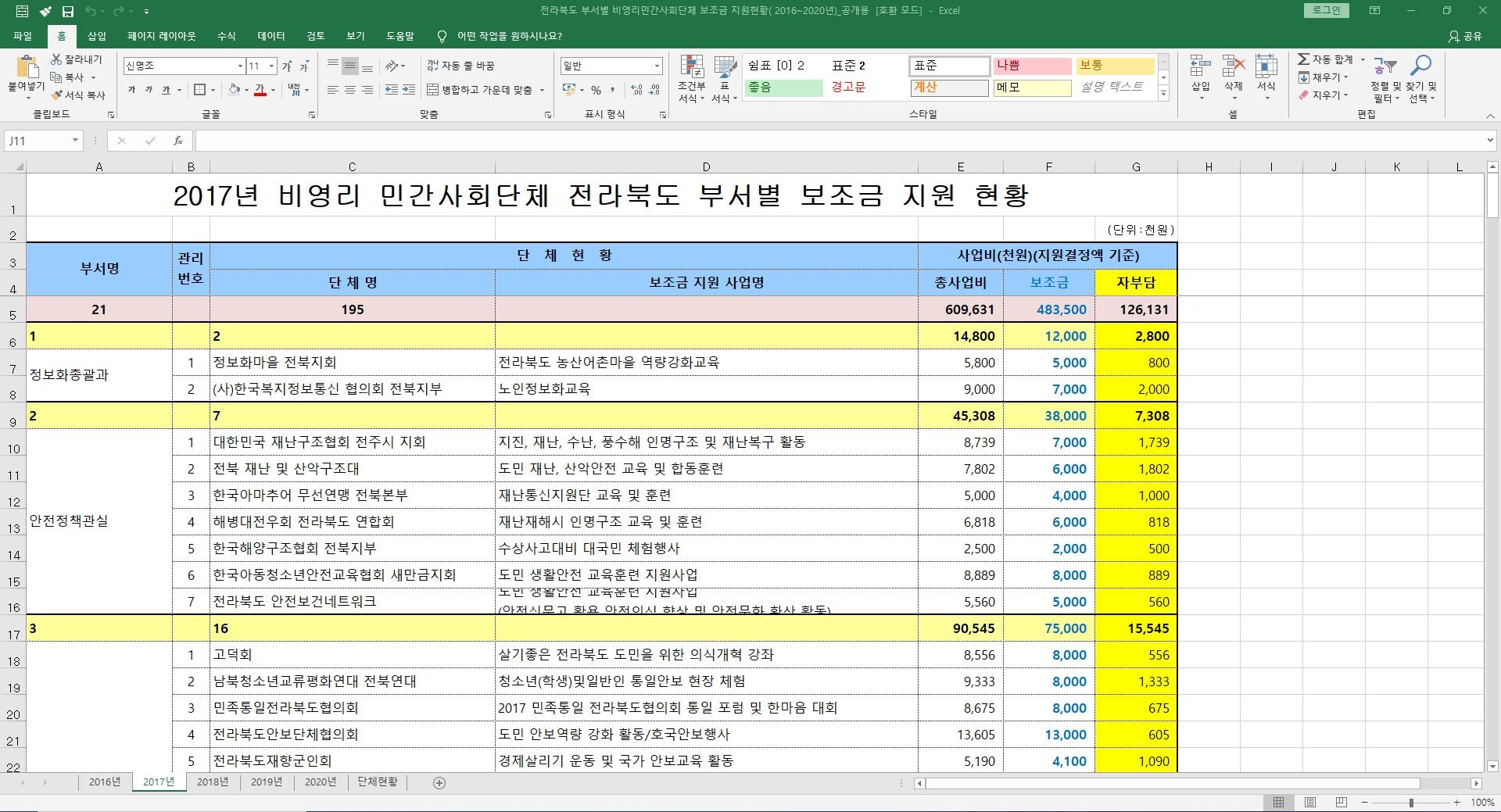 8.28_2017년 전북도 부서별 민간사회단체 보조금 지원현황.jpg