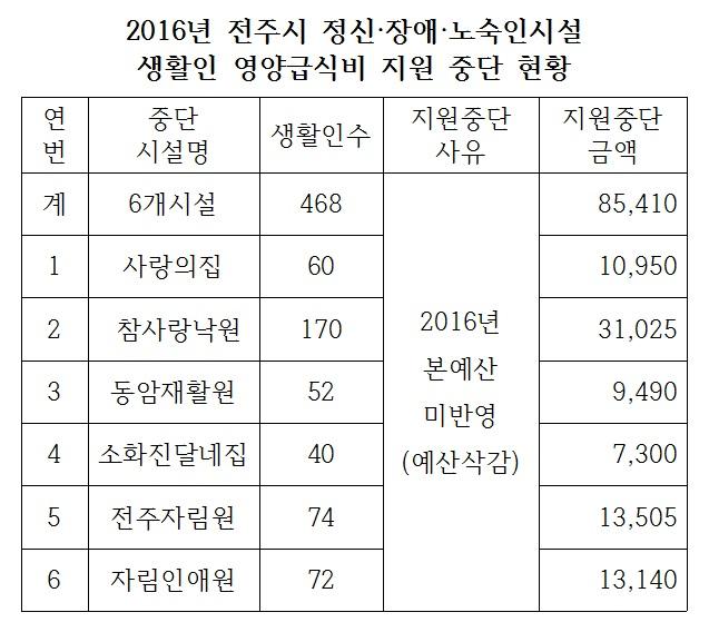 2016년 전주시 사회복지시설 생활인 영양급식비 사업중단 현황.jpg