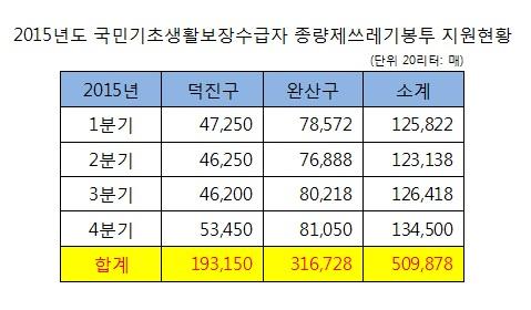 2015년 쓰레기종량봉투 지원현황.jpg