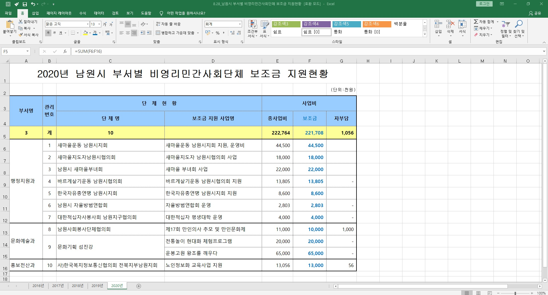 8.28_20.8.11_남원시 부서별 비영리민간사회단체 보조금 지원현황.jpg