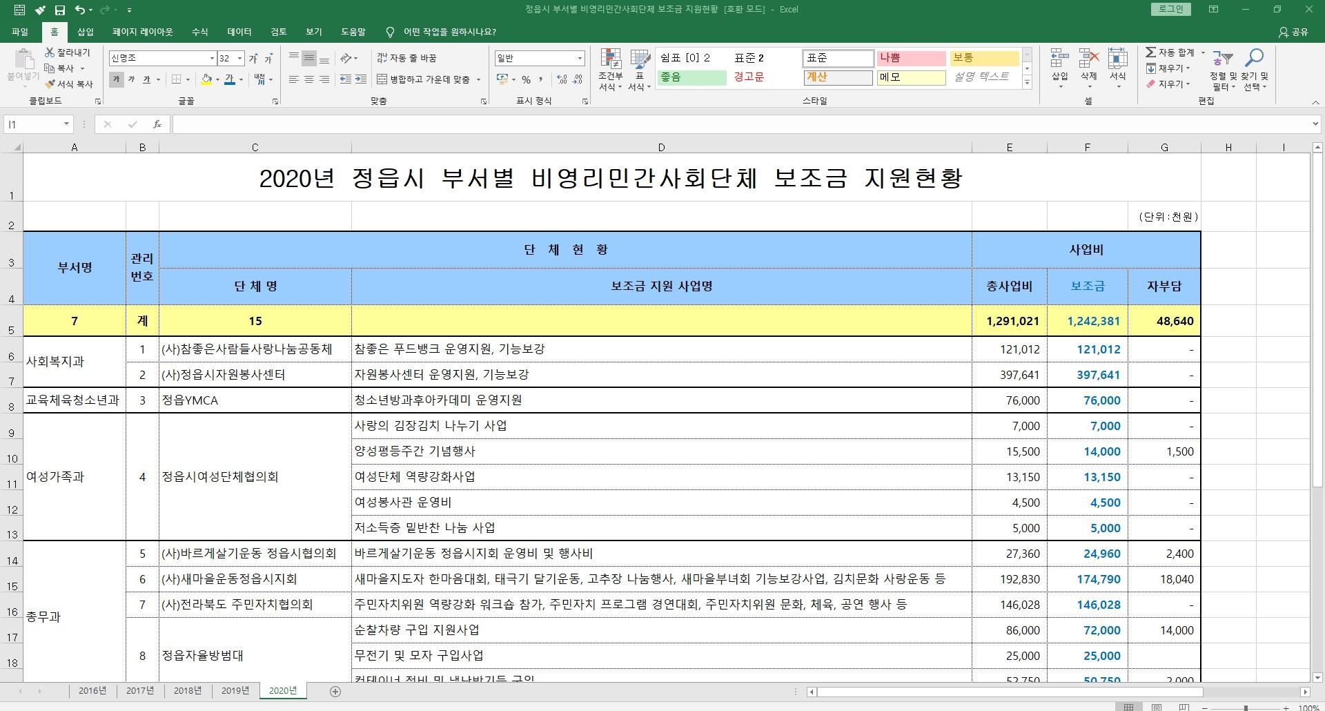 8.28_20.8.11_정읍시 부서별 비영리민간사회단체 보조금 지원현황.jpg