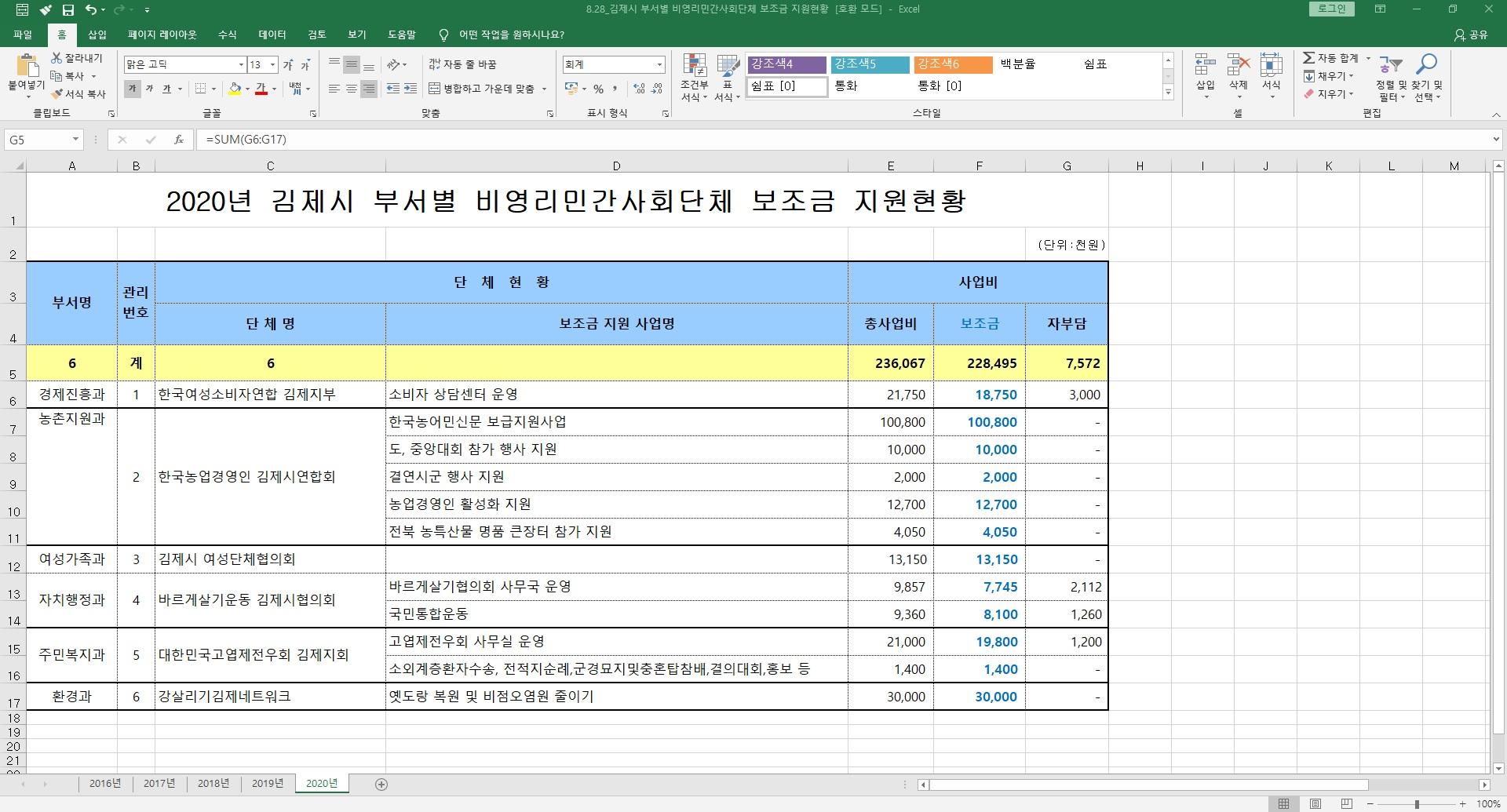 8.28_20.8.11_김제시 부서별 비영리민간사회단체 보조금 지원현황.jpg