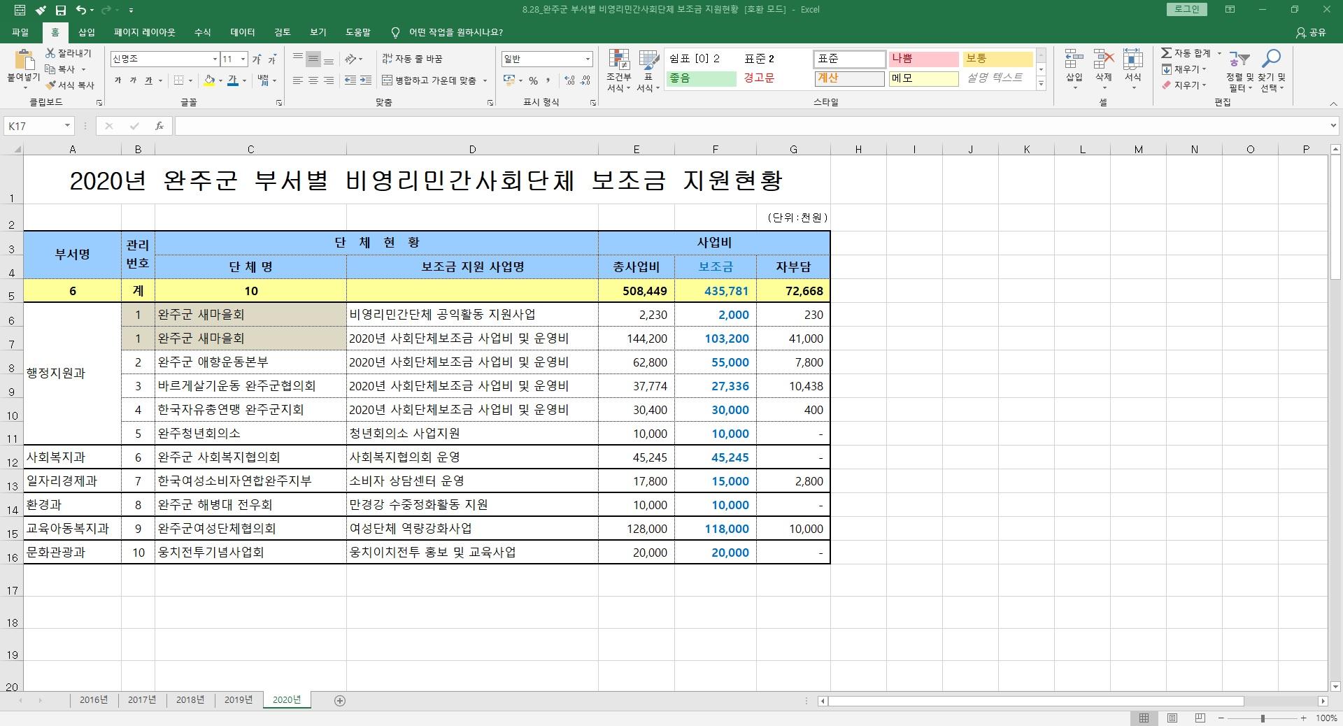 8.28_20.8.19_완주군 부서별 비영리민간사회단체 보조금 지원현황.jpg