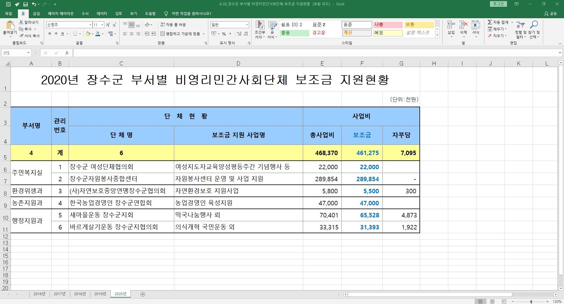 8.28_20.8.19_장수군 부서별 비영리민간사회단체 보조금 지원현황.jpg