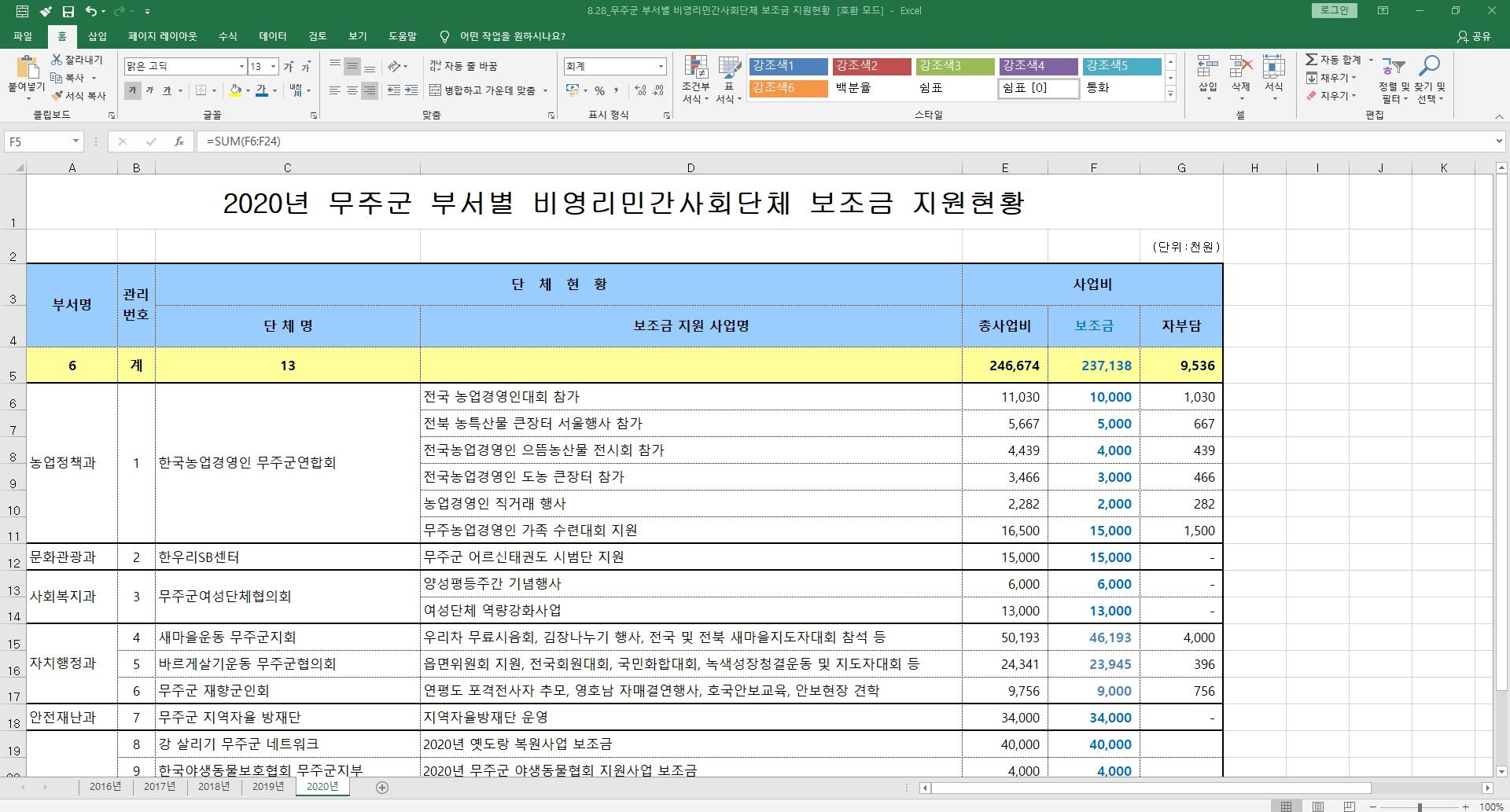 8.28_20.8.19_무주군 부서별 비영리민간사회단체 보조금 지원현황.jpg