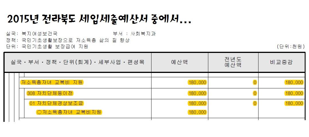 16.6.21_15년 전북도 예산서_교복구입비.jpg