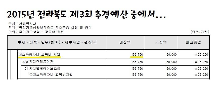16.6.21_15년 전북도 3회추경 예산서_교복구입비.jpg