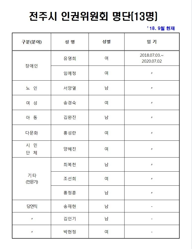 18년 9월 전주시 인권위원회 위원명단.jpg