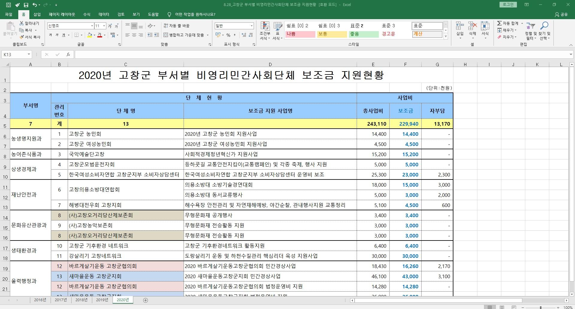 8.28_20.8.25_고창군 부서별 비영리민간사회단체 보조금 지원현황.jpg