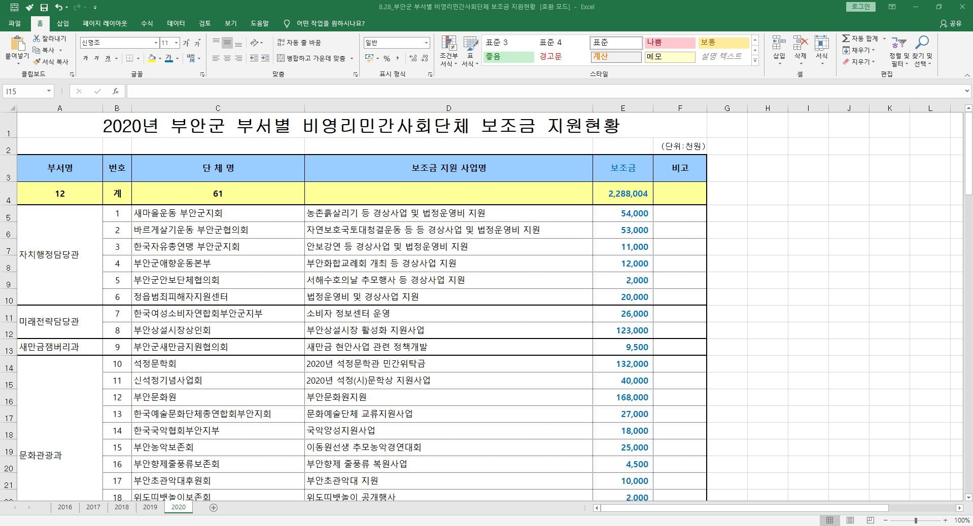 8.28_20.8.25_부안군 부서별 비영리민간사회단체 보조금 지원현황.jpg