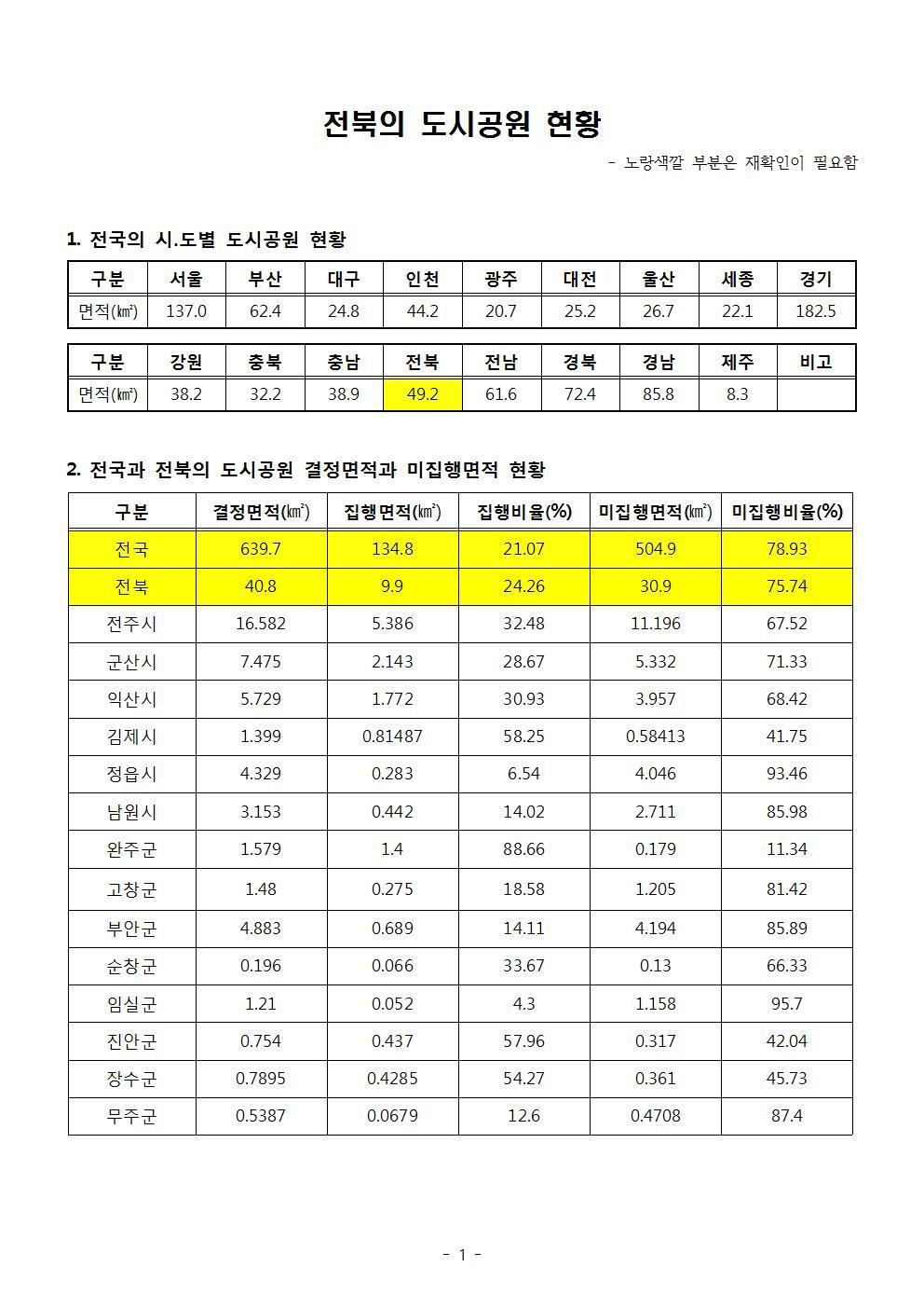 20180210-전북의 도시공원  현황_2차 자료 정리001.jpg