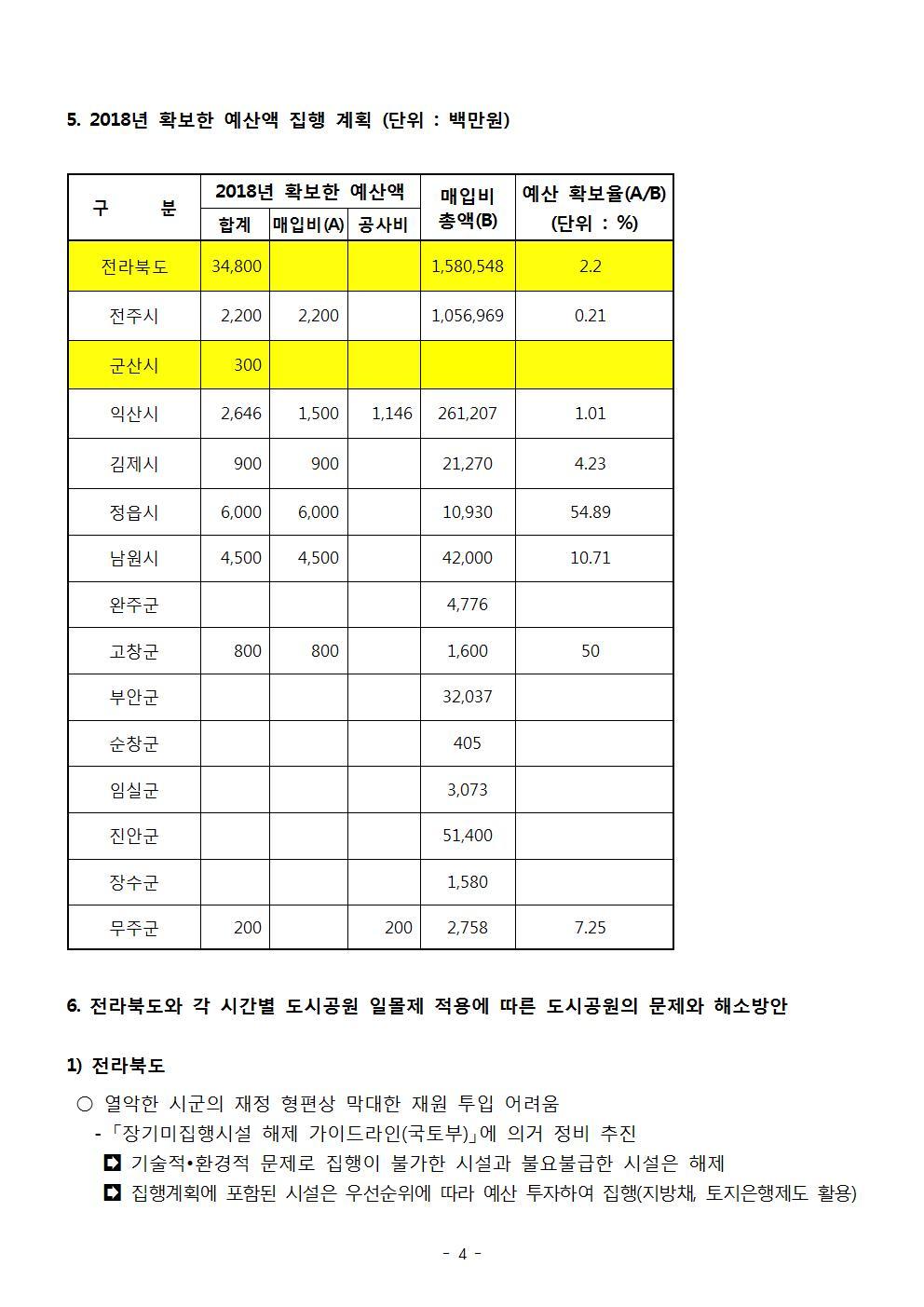 20180210-전북의 도시공원  현황_2차 자료 정리004.jpg