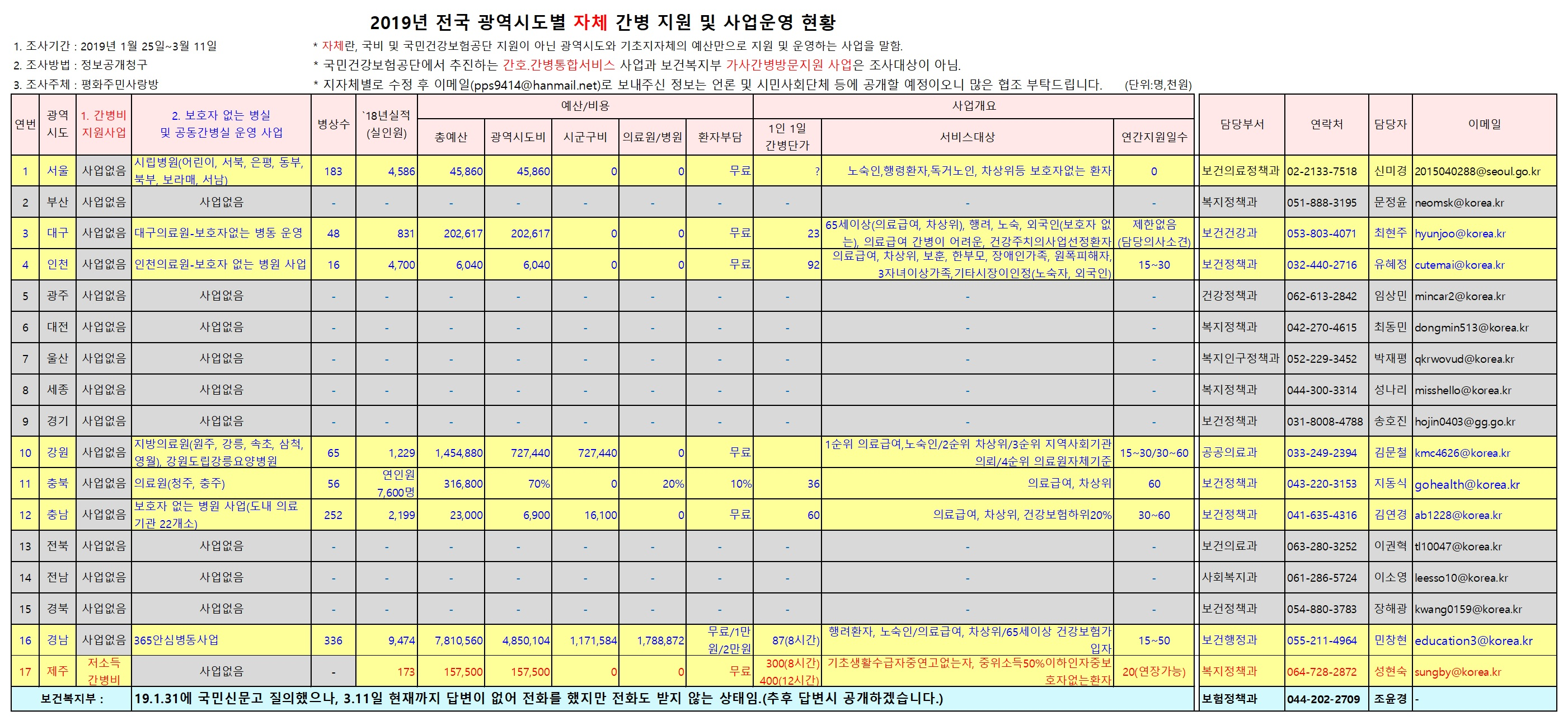 2019년_전국광역시도별_자체 간병비지원및보호자없는병실운영_현황(최종).jpg