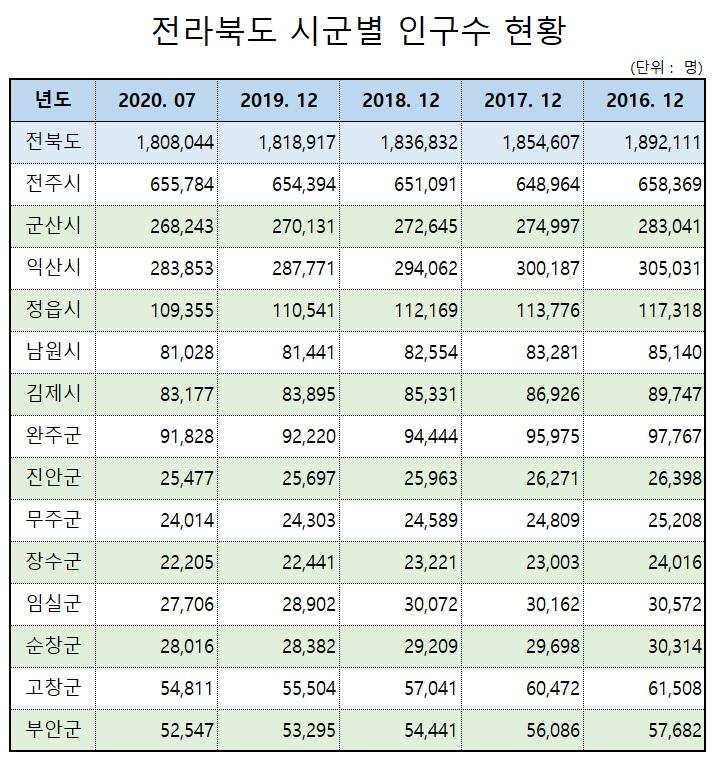 20.8.31_전북 도.시.군별 년도별 인구수 현황.jpg