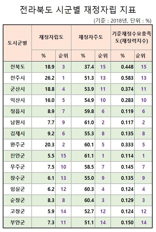 20.8.31_전북 도.시.군별 년도별 재정자립 지표.jpg