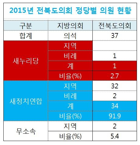 전북도의회 정당별 의원현황.jpg